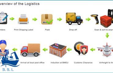 مراحل حمل و نقل کالا